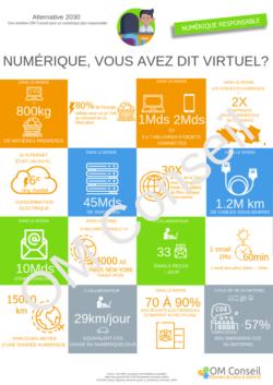Les posters OM Conseil pour le numérique responsable